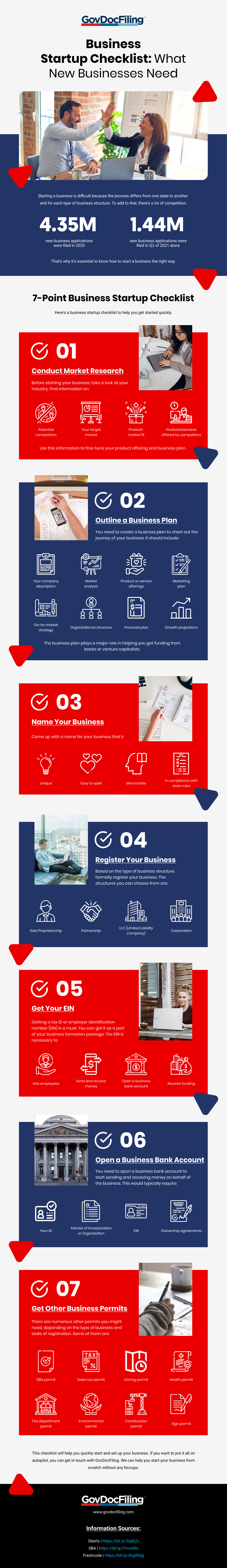 Business Startup Checklist: What New Businesses Need